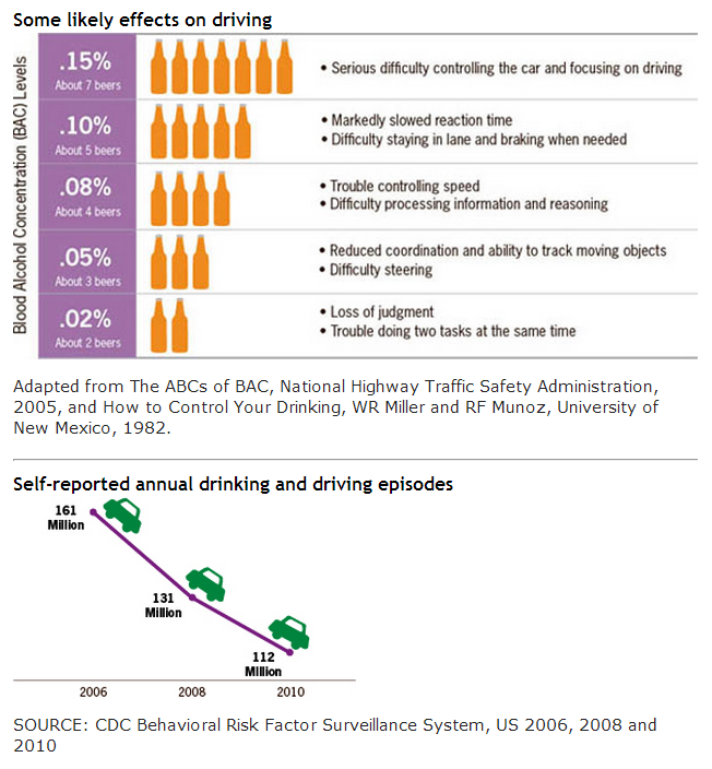 effects of being the designated driver Alcohol driving get the facts about drinking and driving, blood alcohol content is the key factor not whether you feel fit to drive.